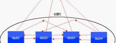 香港多IP站群服务器租用推荐
