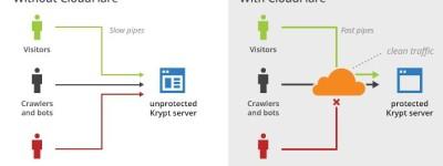 美国Krypt服务器的CDN技术服务介绍