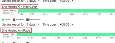 HostGator和iPage美国主机对比评测