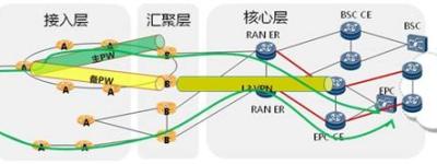 什么是CN2线路?美国CN2服务器租用优势