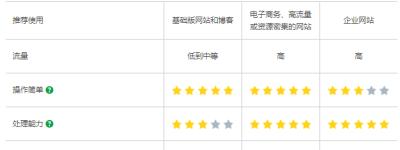 电商网站选用GoDaddy商务型主机的几大优势