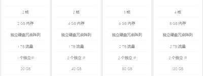 外贸建站选择BlueHost SSD VPS云主机优势分析