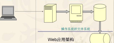服务器软件:Web服务器是什么意思?