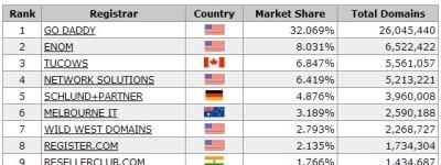 2013年上半年全球域名服务商TOP10排名