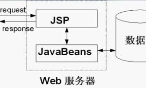 使用JSP虚拟主机的优势体现