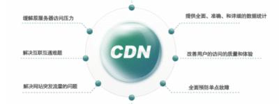 美国服务器可以开启使用国内CDN加速吗?