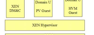 Xen构架美国vps主机怎么样?