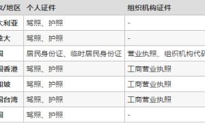 关于GoDaddy注册CN域名实名认证的常见问题