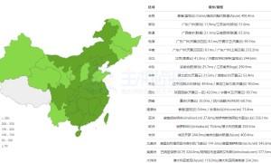 BlueHost和HostEase香港主机速度对比评测