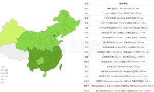 BlueHost香港服务器性能和速度评测