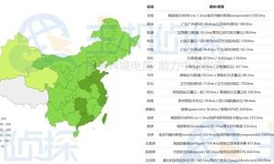RAKsmart韩国服务器和日本服务器综合性能对比评测