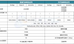 普通代码签名证书与EV代码签名证书区别
