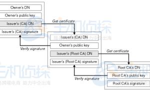 什么是DigiCert Global Root CA?