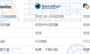GlobalSign、Symantec、GeoTrust SSL证书的优势