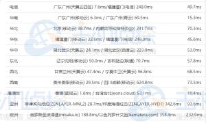 香港虚拟主机速度怎么样 香港虚拟主机速度对比评测