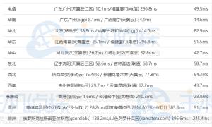 两大香港主机BlueHost和SugarHosts速度对比评测