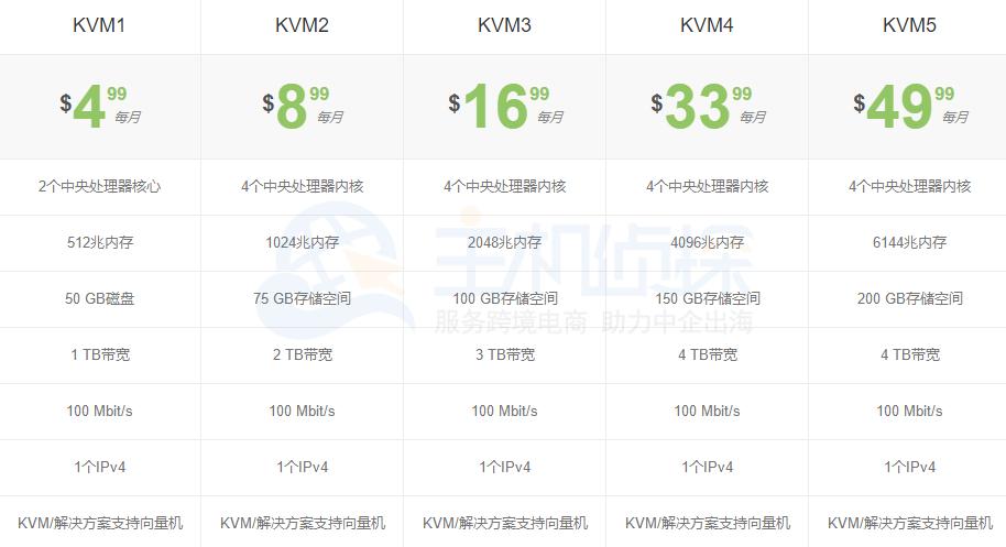 FtpIt KVM VPS方案