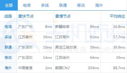 香港服务器ping值速度测试
