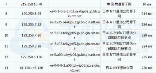 电信tracert NTT线路