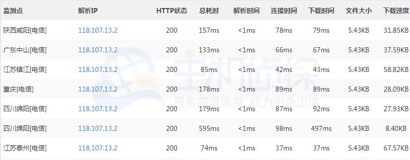 RAKsmart日本VPS主机tracer测试结果