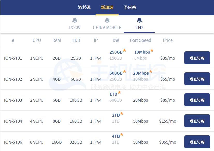 Krypt iON云服务器新加坡电信cn2方案配置
