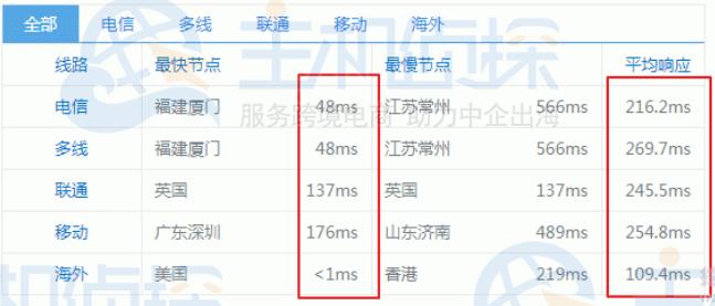 CloudCone VPS 国内Ping