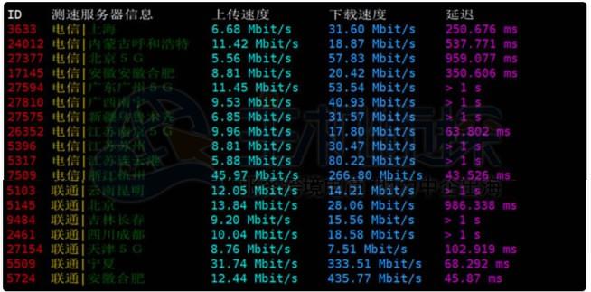 RAKSmart日本服务器上传和下载测试