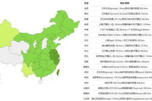 RAKsmart日本服务器PING速度测试