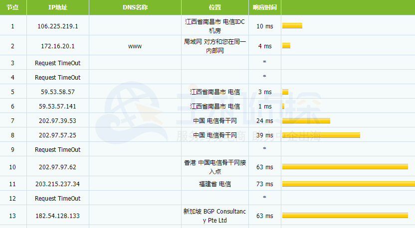 HostEase日本服务器路由器追踪