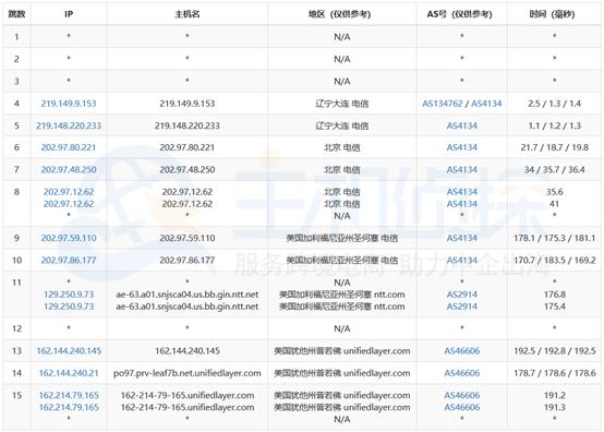 美国SSD服务器去程路由节点