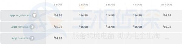 .app域名价格