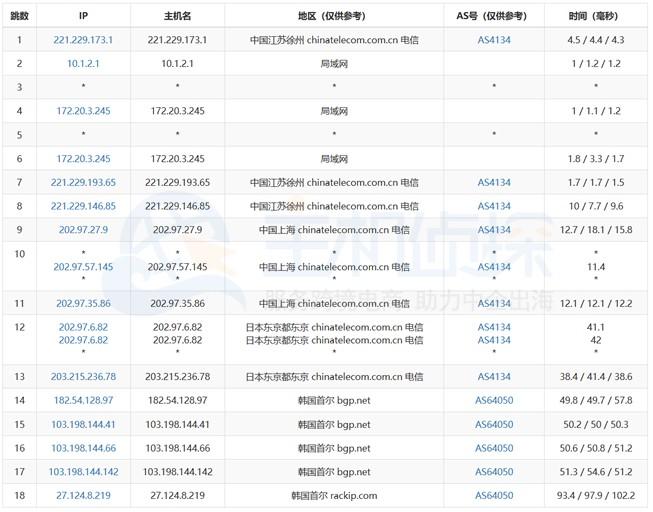 RAKsmart韩国服务器去程路由测试