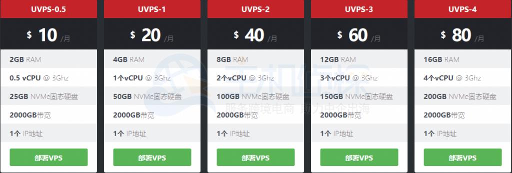 UltraVPS服务器怎么样?