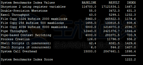 Unixbench测试