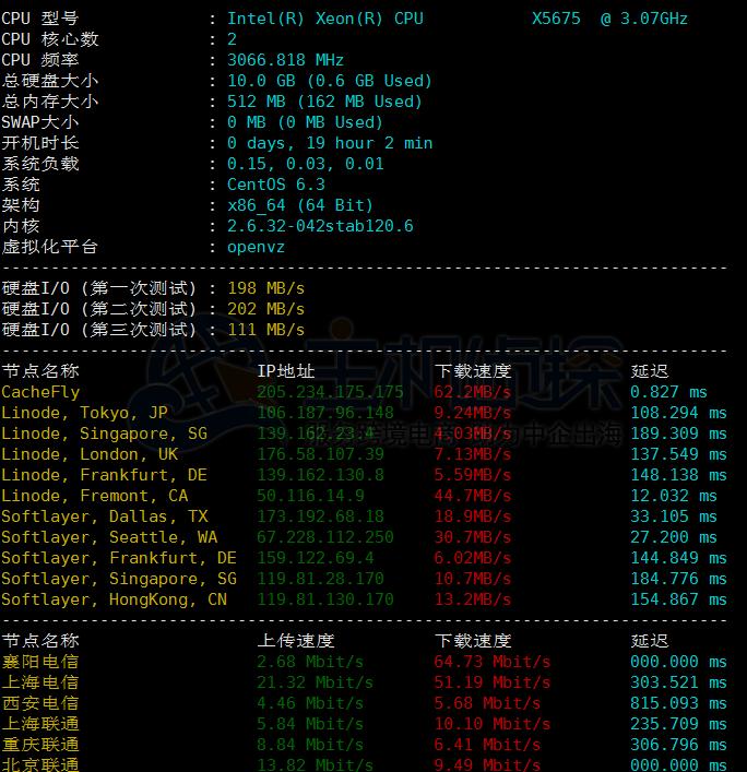 FtpIt VPS硬件配置