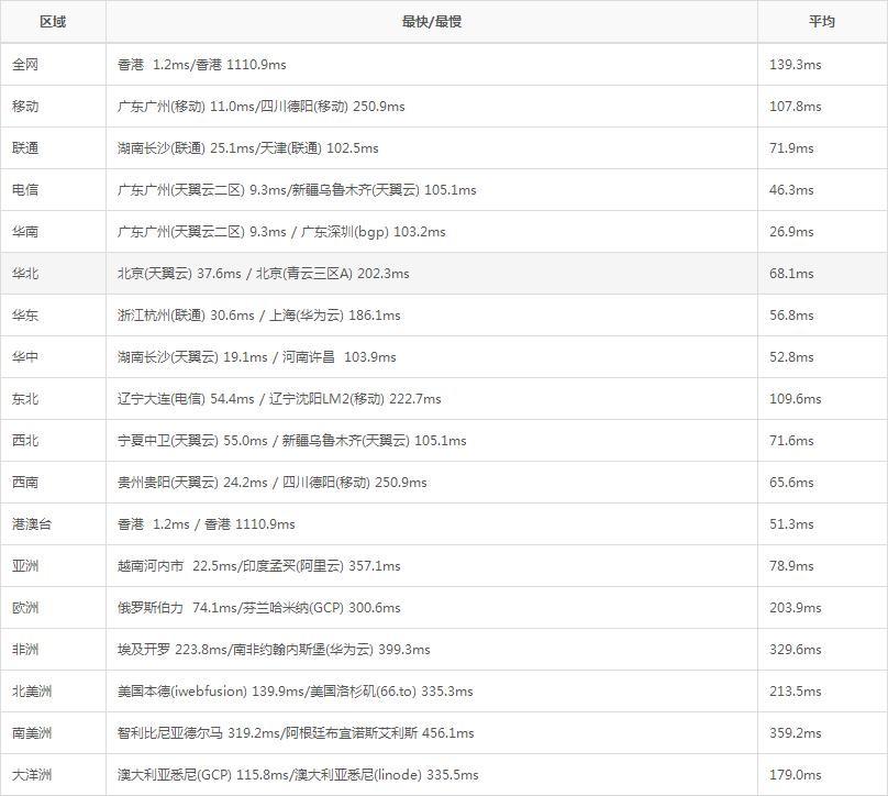 sugarhosts PING延迟速度测试