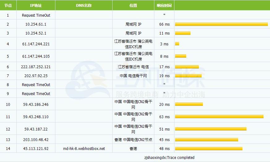BlueHost香港机房速度评测