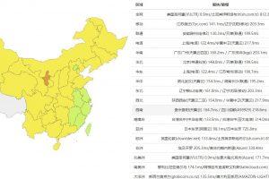RAKsmart CN2 VPS Ping测试