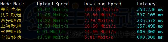 Vultr vps下载速度