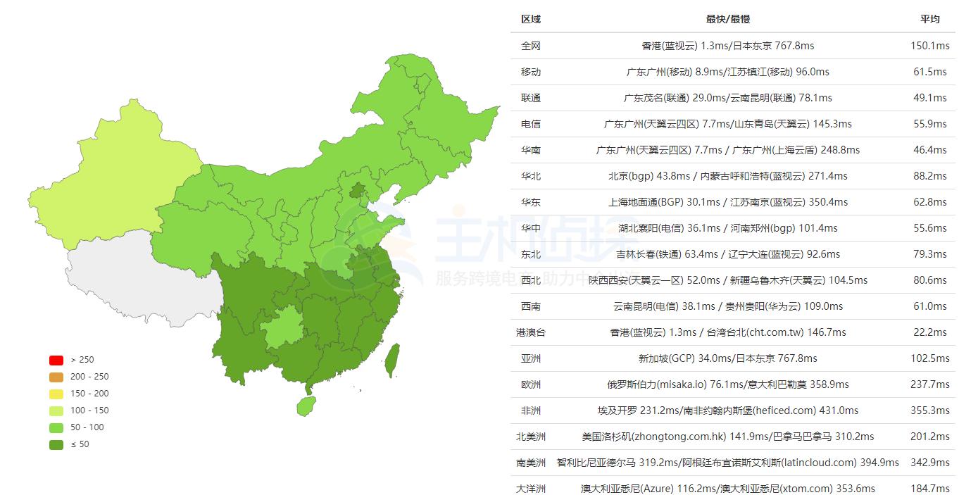 BlueHost香港服务器全网Ping值测试