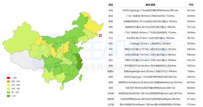 RAKsmart日本服务器速度评测
