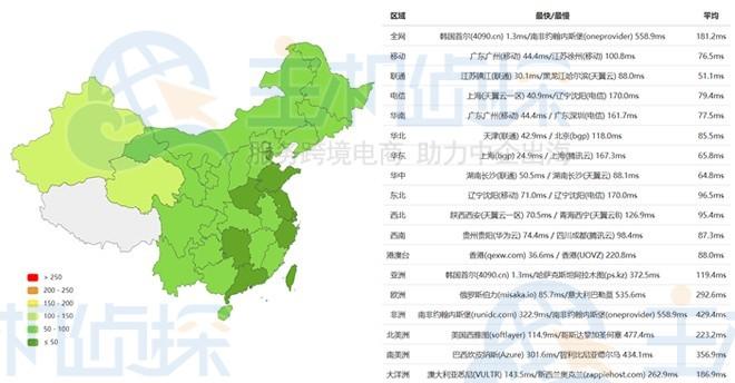 RAKsmart韩国服务器速度评测