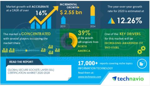 2020-2024年全球安全套接字层(SSL)认证市场