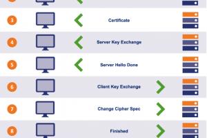 TLS 1.2使用一次握手过程