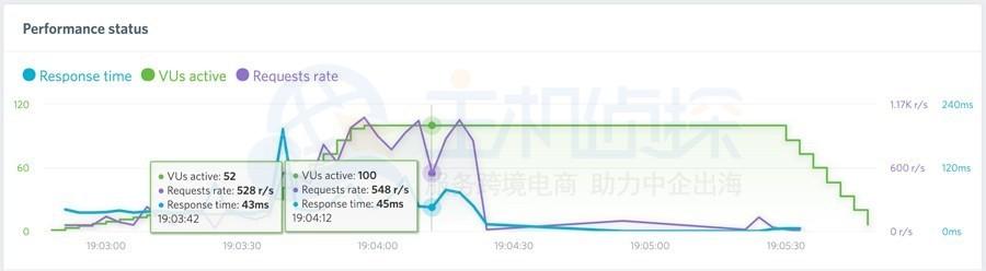 BlueHost与FastComet速度测试