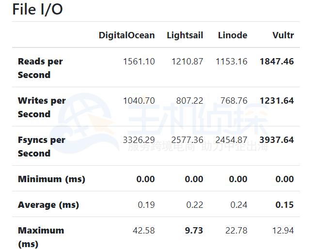 DigitalOcean、Linode和Vultr三大云服务器对比评测