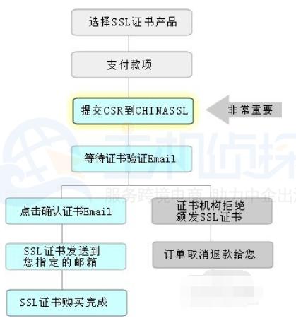 SSL证书申请流程图