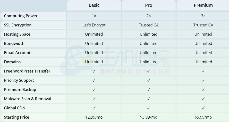 WebHostingPad WordPress主机三款方案区别