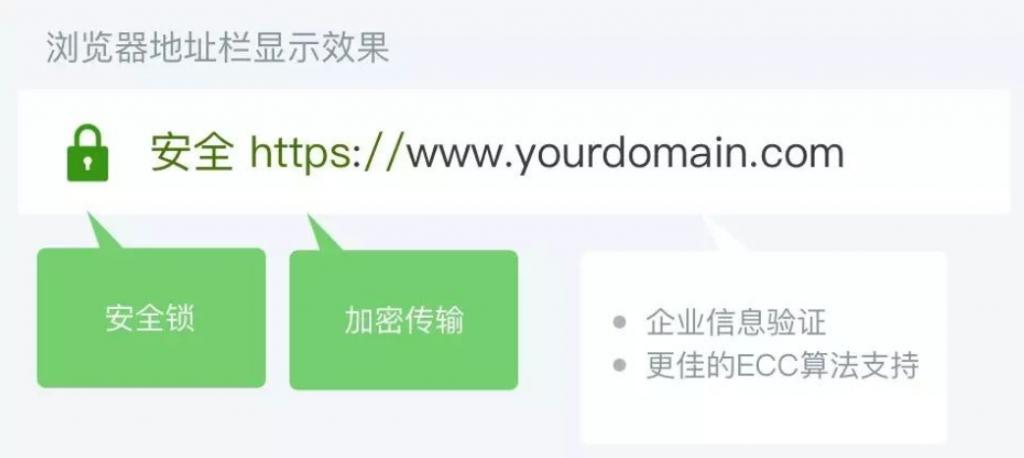 OV SSL证书浏览器展示