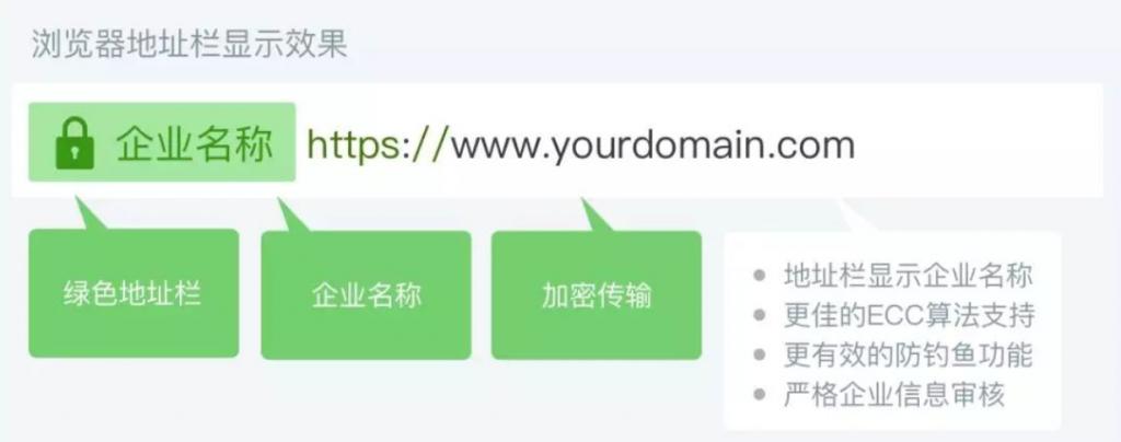 EV SSL证书浏览器展示样式